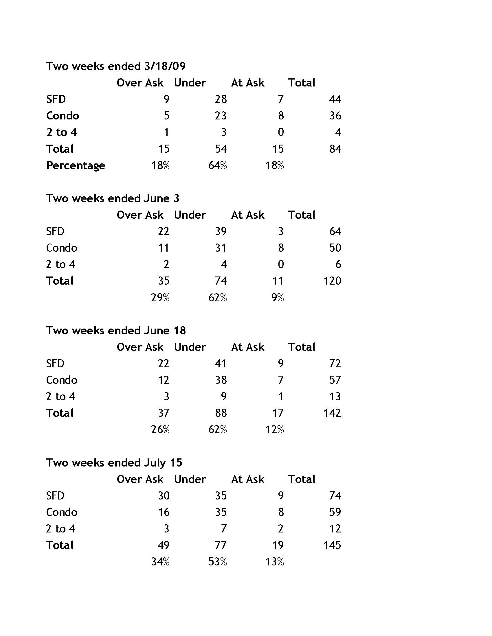 Market Stats 73109