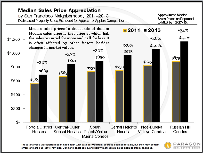 2011-2013_Median_Price-Appreciation_Lw