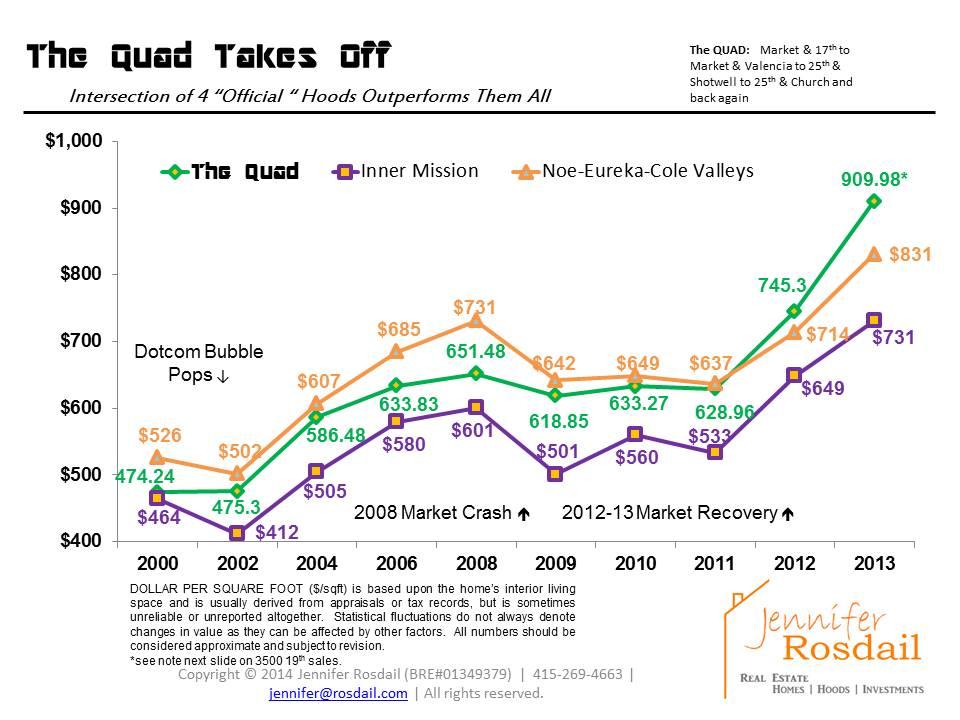 The Quad chart-2