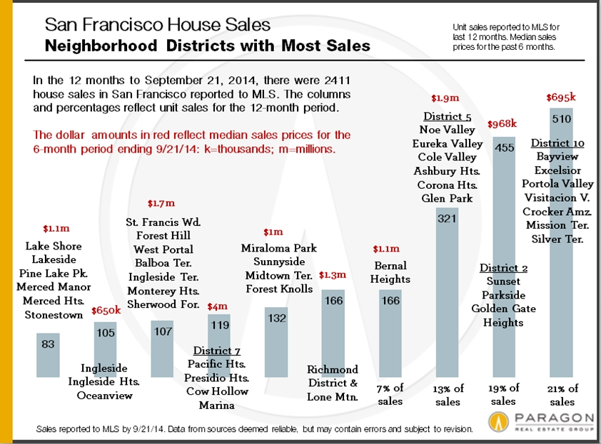 House_Unit-Sales_by-District