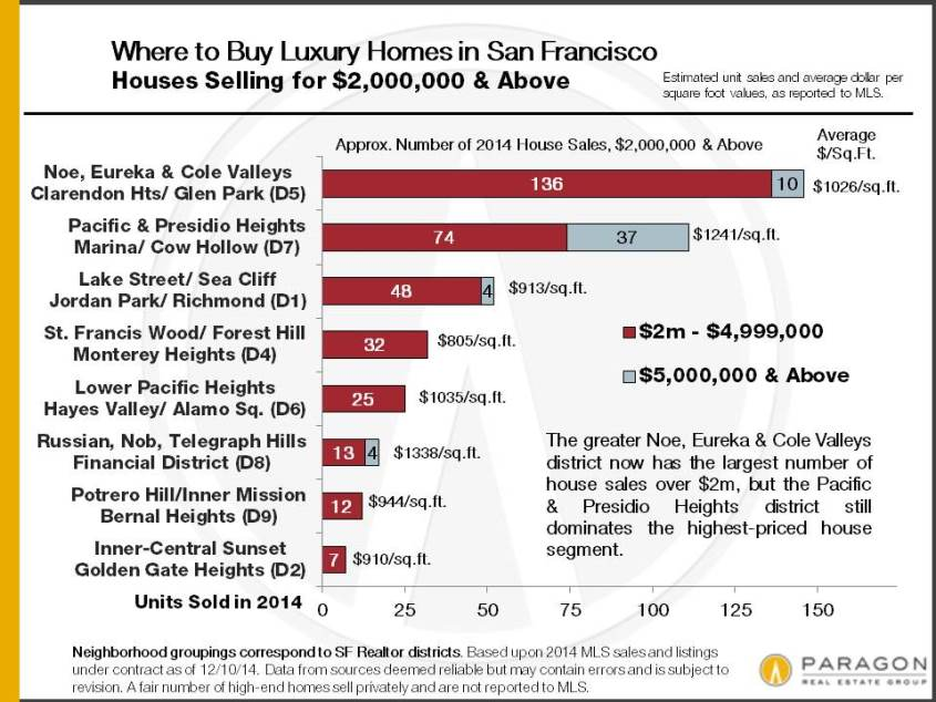 2014_SF-House-Sales_2m-plus