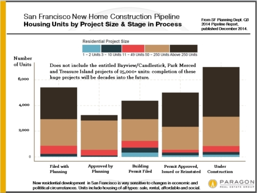 12-14_New-Homes-Pipeline_from-Planning
