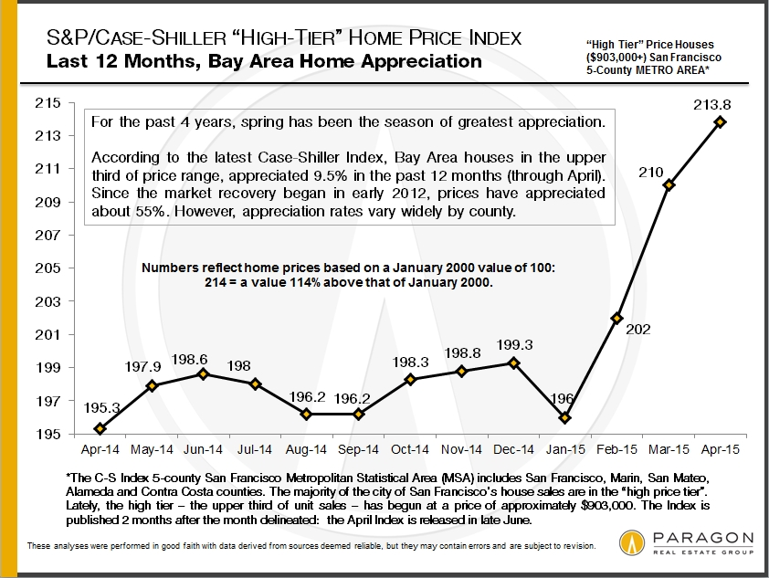 Case-Shiller_1-Year