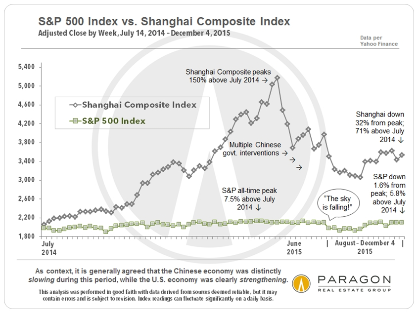 12-15_SP500_vs_Shanghai-Composite