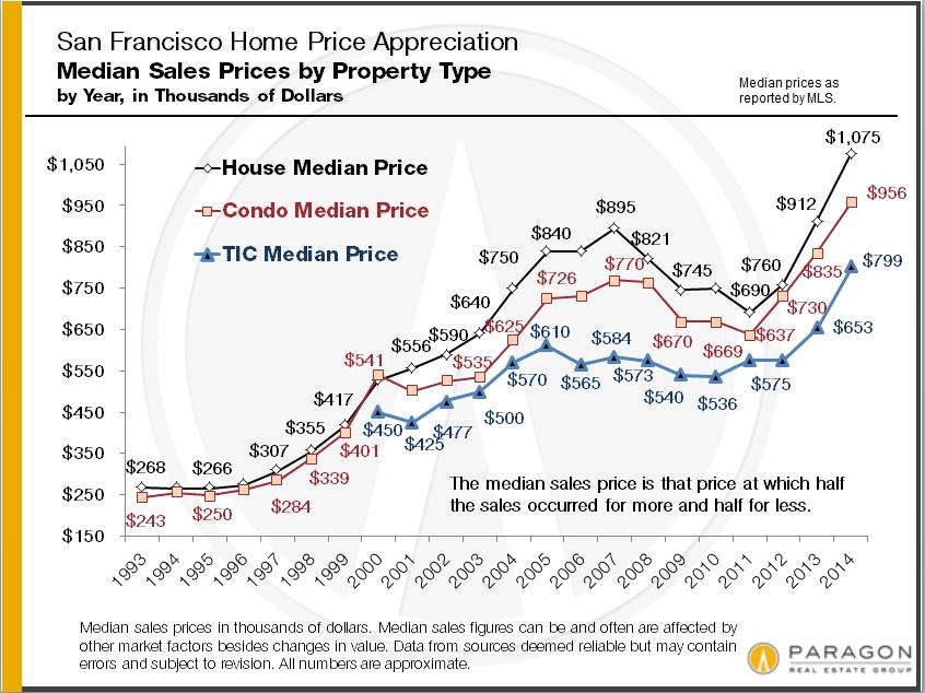 The San Francisco Real Estate Market