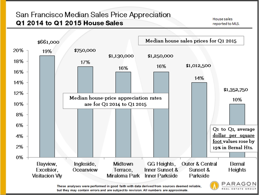First Quarter 2015 Update: The San Francisco Real Estate Market
