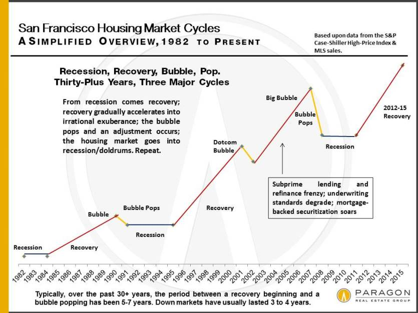 an analysis of recessions What is a recession  recessions since the great depression of the 1930s calling a recession there is no offi cial defi nition of recession, but there is gen-.